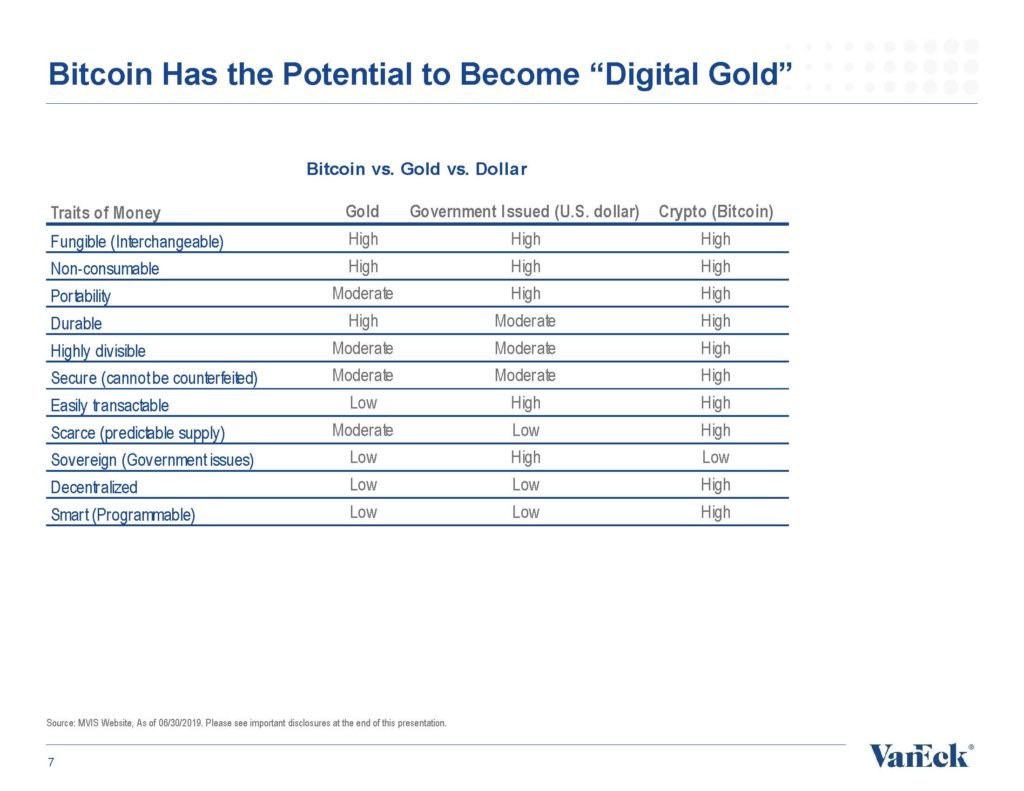 """Bitcoin Has the Potential to Become """"Digital Gold"""""""