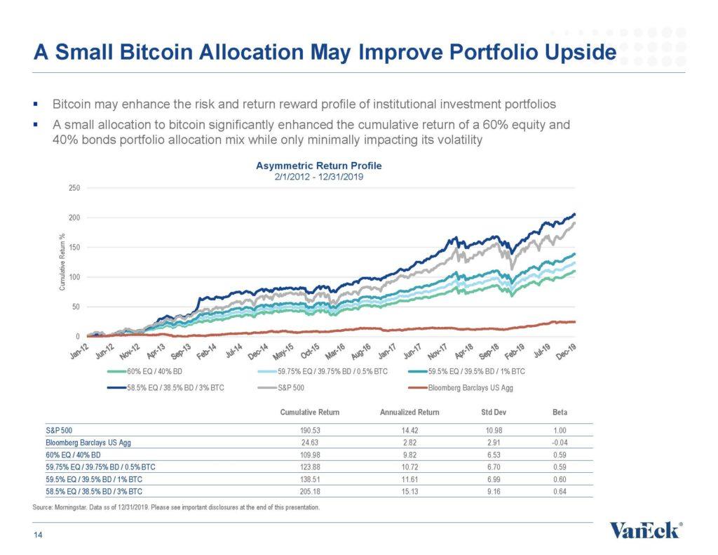 A Small Bitcoin Allocation May Improve Portfolio Upside